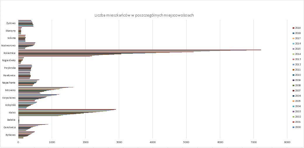 Wykres słupkowy wskazuje liczbę ludności w poszczególnych miejscowościach Gminy Rokietnica na przestrzeni lat 2000-2019. Miała w nich miejsce tendencja wzrostowa.