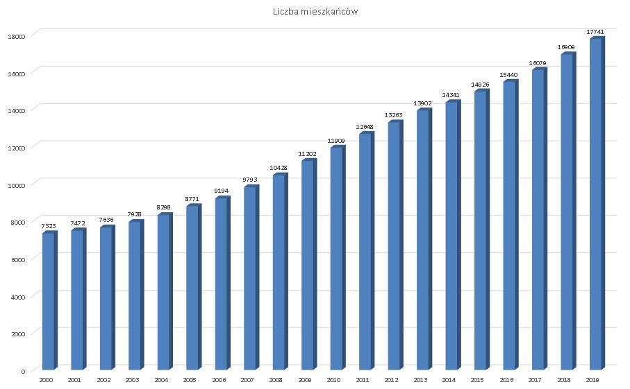 Wykres słupkowy wskazuje liczbę ludności Gminy Rokietnica na przestrzeni lat 2000-2019. Miała w nich miejsce tendencja wzrostowa.