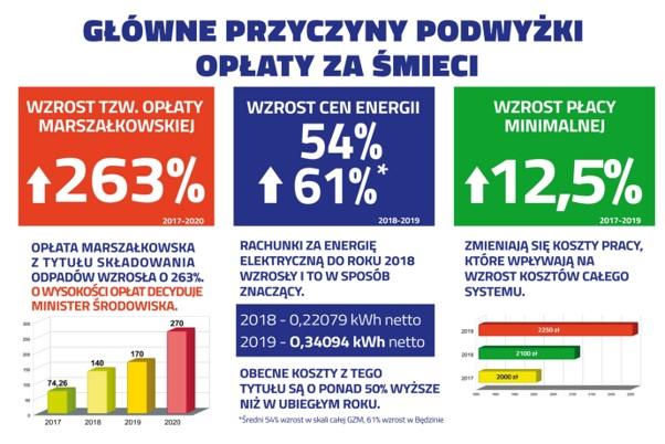 Główne przyczyny podwyżki opłat za śmieci Podział na 3 kolumny w pierwszej: wzrost tzw. opłaty marszałkowskiej o 263% 2017-2020 opłata marszałkowska z tytułu składowania odpadów wzrosła o 263%. O wysokości opłat decyduje Minister Środowiska Wykres, na którym zostały przedstawione stawki w latach 2017-2020 i tak: 2017 r. - 74,26 zł, 2018 r. - 140 zł, 2019 r. - 170 zł, 2020 r. - 270 zł kolumna środkowa: wzrost cen energii 52% 61%* 2018-2019 rachunki za energię elektryczną do roku 2018 wzrosły i to w sposób znaczący. 2018 - 0,22079 kWh netto 2019 - 0,34094 kWh netto Obecne koszty z ego tytułu są o ponad 50% wyższe niż w ubiegłym roku. *Średni 54% wzrost w skali całej GZM, 61% wzrost w Będzinie kolumna trzecia: Wzrost płacy minimalnej 12,5% 2017-2029 Zmieniają się koszty pracy, które wpływają na wzrost kosztów całego systemu. Wykres, na którym został przedstawiony wzrost płacy minimalnej, która wynosiła: 2017 r. - 2000 zł 2018 r. - 2100 zł 2019 r. - 2250 zł