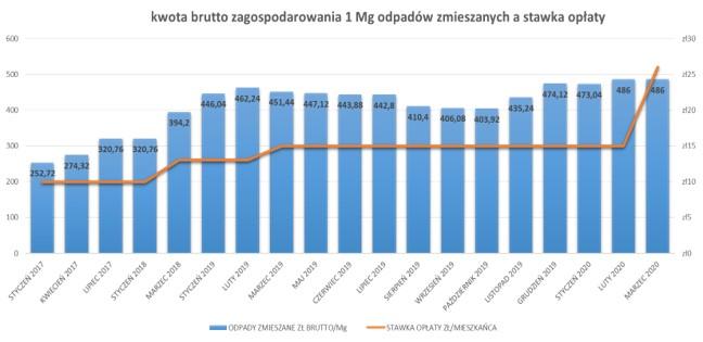 Wykres przedstawiający kwotę brutto zagospodarowania 1 Mg odpadów zmieszanych a stawka opłaty W styczniu 2017 r. stawka wynosiła 252,72 zł, kwietniu 2017 r. - 274,32 zł, lipcu 2017 r. - 320,76 zł, styczniu 2018 r. - 320,76 zł, marcu 2018 r. - 394,2 zł, styczniu 2019 r. - 446,04 zł, lutym 2019 r. - 462,24 zł, marcu 2019 r. - 451,44 zł, maju 2019 r. - 447,12 zł, czerwcu 2019 r. - 443,88 zł, lipcu 2019 r. - 442,8 zł, sierpniu 2019 r. - 410,4 zł, wrześniu 2019 r. - 406,08 zł, październiku 2019 r. - 403,92 zł, listopadzie 2019 r. - 435,24 zł, grudniu 474,12 zł, styczniu 2020 r. - 473,04 zł, lutym 2020 r. - 486 zł, marcu 2020 r. - 486 zł