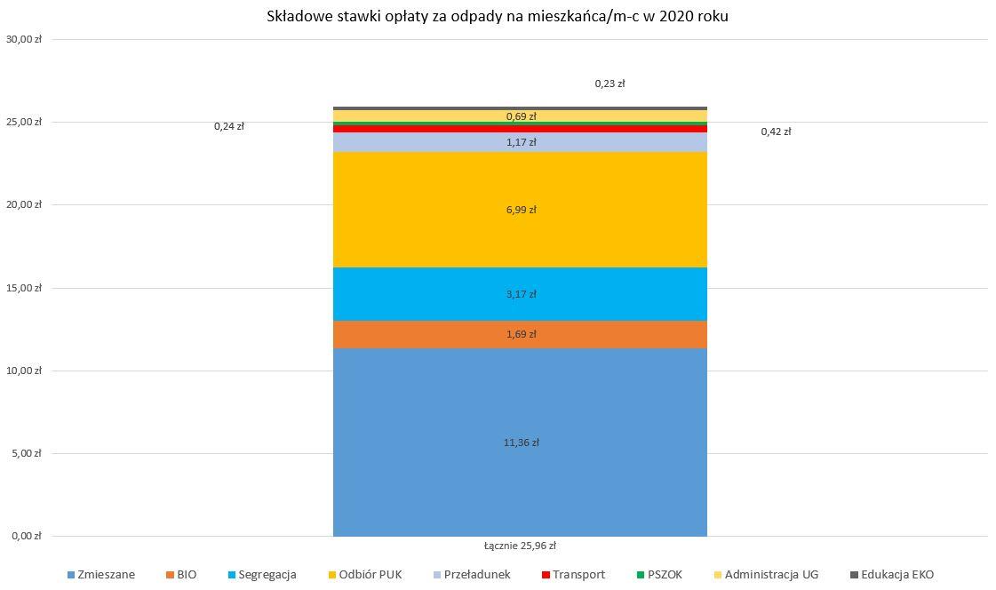 Wykres, na którym przedstawiono szacunkowe składowe stawki opłaty dla mieszkańca za miesiąc w 2020 r. Edukacja EKO - 0,23 zł administracja UG - 0,69 zł PSZOK - 0,24 zł transport - 0,42 zł przeładunek - 1,17 zł odbiór PUK - 6,99 zł segregacja - 3,17 zł BIO - 1,69 zł zmieszane - 11,36 zł łącznie 25,96 zł