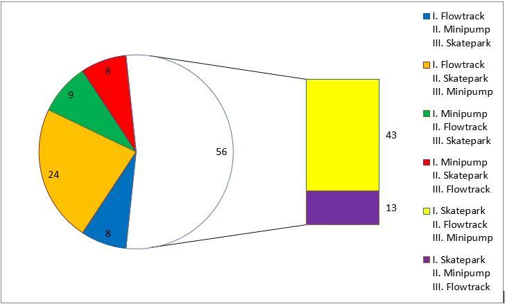 Wykres przedstawia preferencje uczestników konsultacji w zakresie kolejności budowy poszczególnych obiektów