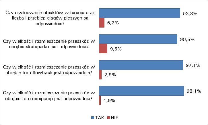 Wykres przedstawia rozkład odpowiedzi uczestników konsultacji w poszczególnych seriach pytań