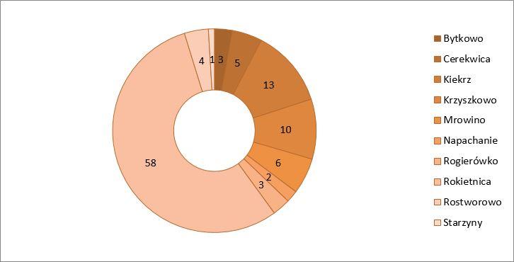 Wykres przedstawiający liczbę uczestników konsultacji wg miejsca zamieszkania