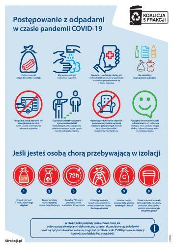 Plakat informujący o procedurze postępowania z odpadami w czasie pandemii. Zamieszczone na nim są grafiki symbolizujące mycie dłoni, korzystanie z telefonu, grafiki owoców, śmieci, ograniczenie produkcji odpadów.